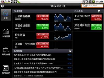 wind资讯股票专家2014 88股这两周竟逆市上涨 它们具备哪些共同特征